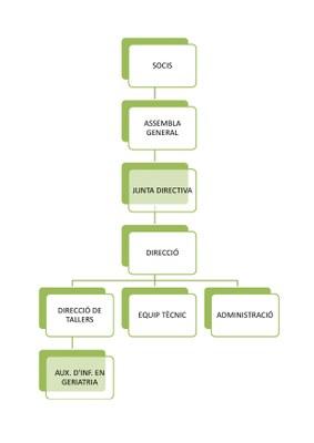 Estructura de l'organigrama de l'entitat